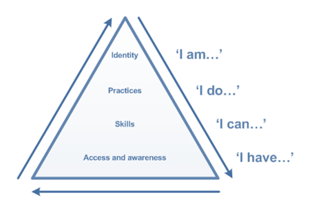 Digital_Literacies_pyramid_model