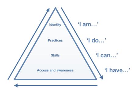Digital_Literacies_pyramid_model
