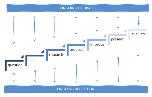 PBL_reflection_and_feedback